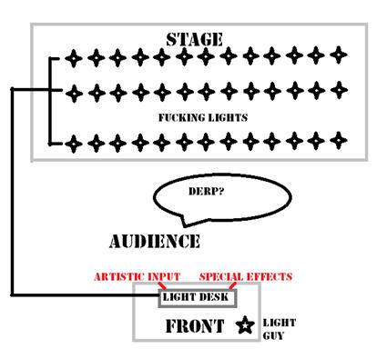 signal flow light