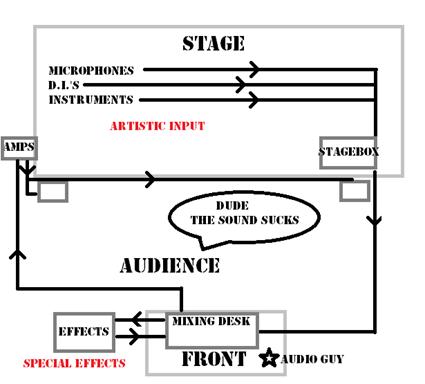 signal flow sound
